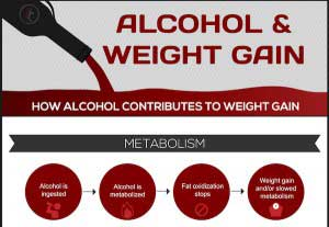 statistics of how alcohol contributes to weight gain