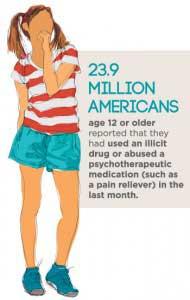 Stats on Drug Abuse